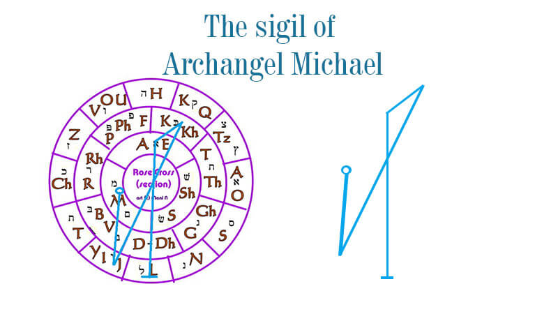 Sigil Of Archangel Michael - How To Create It - Spiritual ...