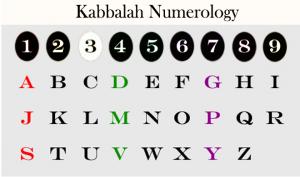 Kabbalah Numerology Chart